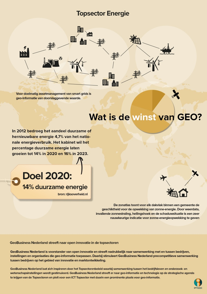 GeoBusinessPoster energie