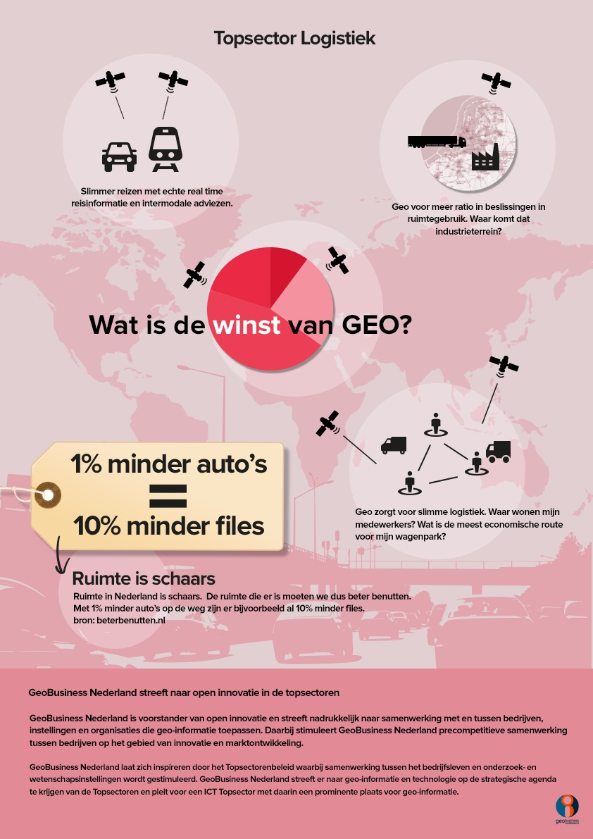 GeoBusinessPoster logistiek