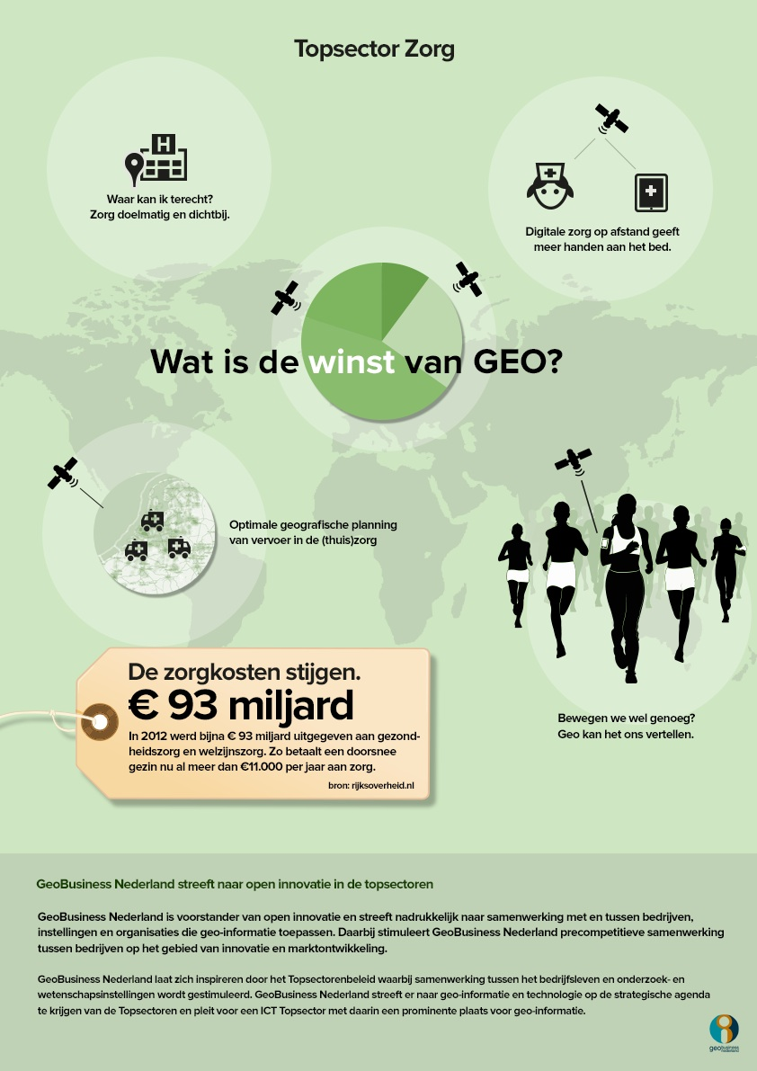 GeoBusinessPoster zorg